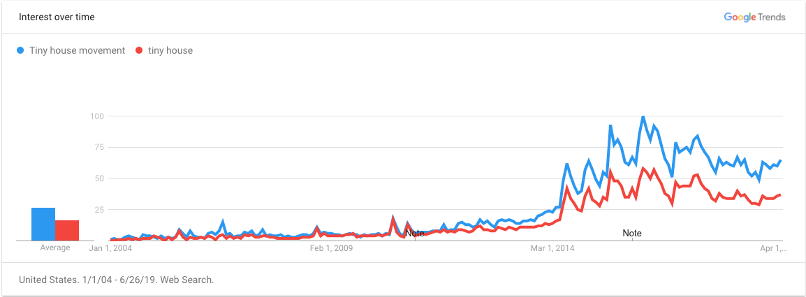 Google trend activity for tiny house search