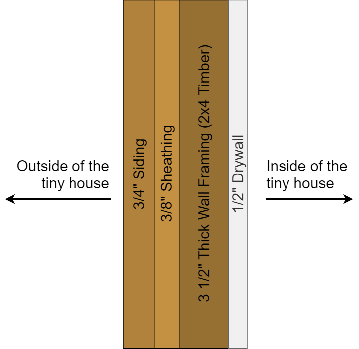 Diagram showing the four main elements which make up an approx 5 inch thick exterior wall.