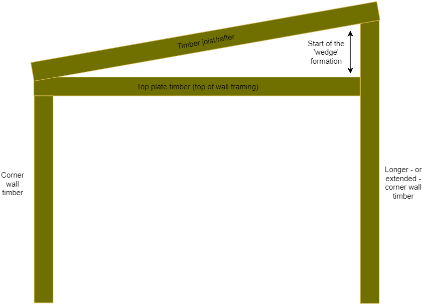 Diagram showing a general 'wedge' formation being built on top of the existing wall framing.