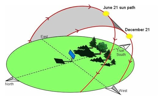 Diagram showing the sun rising in the east, moving across the southern sky, and setting in the west - adapted from a University of Louisville diagram.