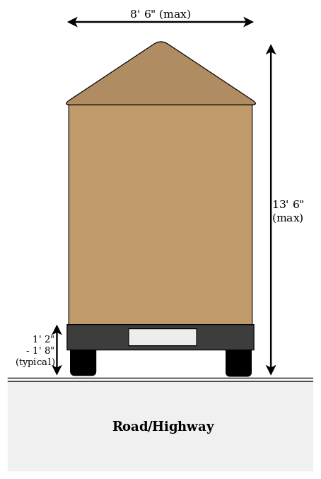 A diagram showing the maximum dimensions of a tiny house on a trailer base, and where the permit-free maximums are.