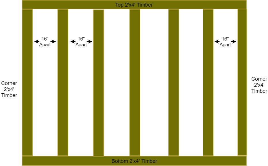 Diagram showing the outside timber, and studs at 16 inch intervals.