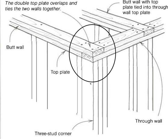 Diagram showing the overlapping top plate to bind with the other wall.
