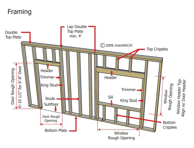 Diagram showing exactly how windows and doors should be handled in a timber wall frame, from InterNACHI.